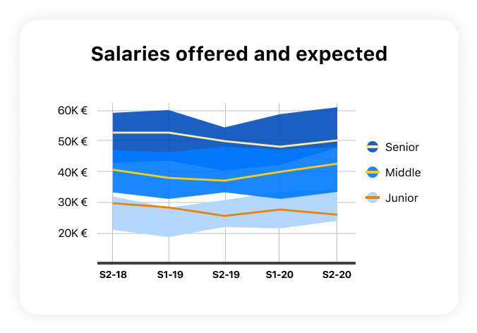 Salaries chart sample